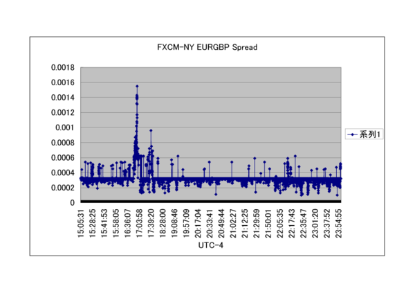 Spread_FXCM_NY_EURGBP_2009.png