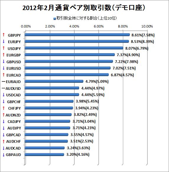 2012年2月デモ口座通貨ペア別取引数