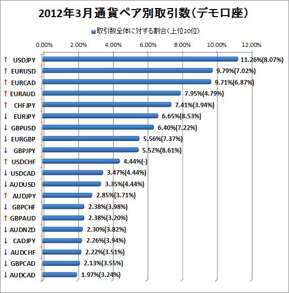 2012年3月デモ口座通貨ペア別取引数