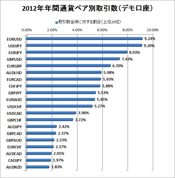 2012年デモ口座通貨ペア別取引数