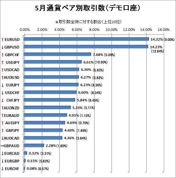 5月デモ口座通貨ペア別取引数