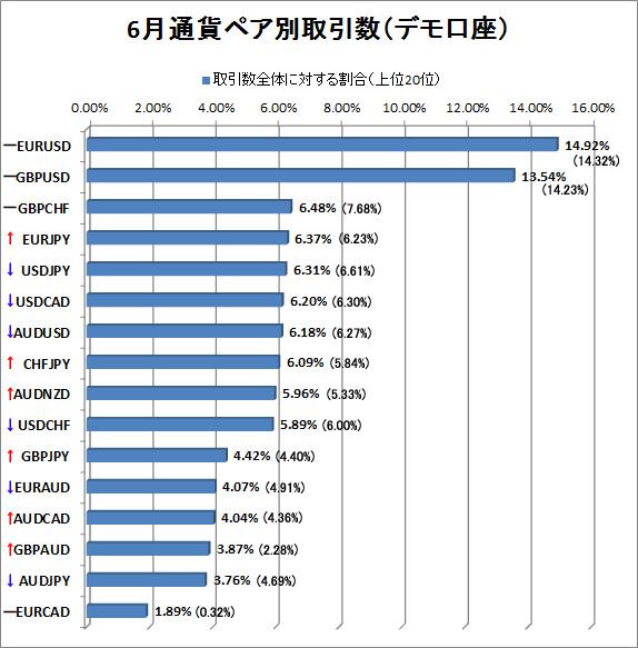 6月デモ口座通貨ペア別取引数