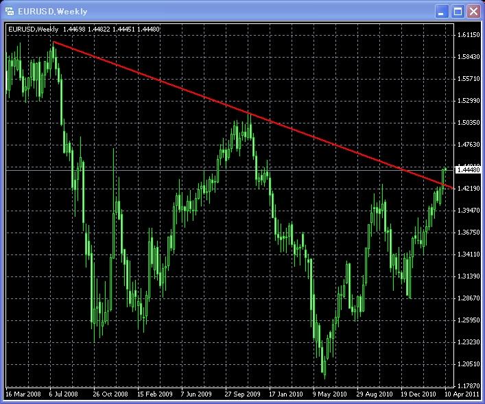ユーロ米ドル(EURUSD)週足チャート