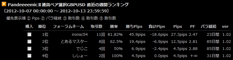 10/7~10/13GBPUSD週間ランキング