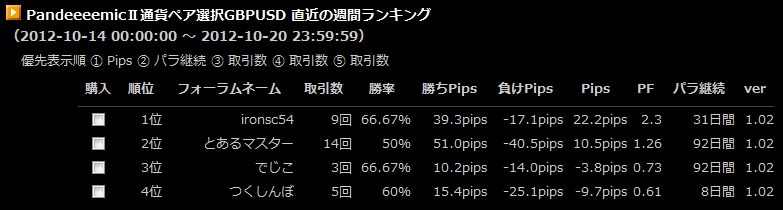 10/14~10/20GBPUSD週間ランキング