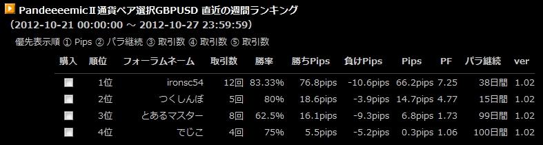 10/21~10/27GBPUSD週間ランキング