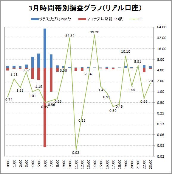 取引時間帯別での総Pips数損益とPF(2011/03)