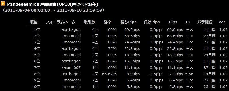PandeeeemicⅡ週間総合TOP10(通貨ペア混在) ランキング