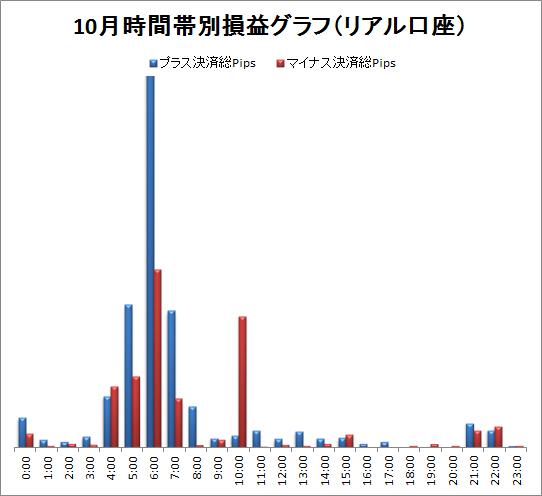 取引時間帯別での総Pips損益(2011/10)