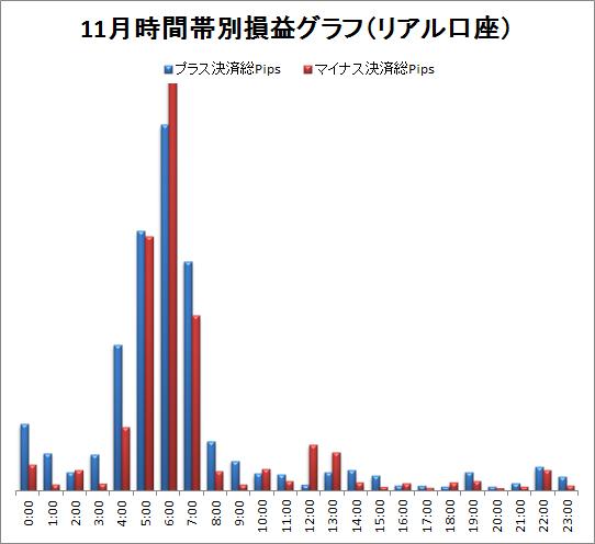取引時間帯別での総Pips損益(2011/11)