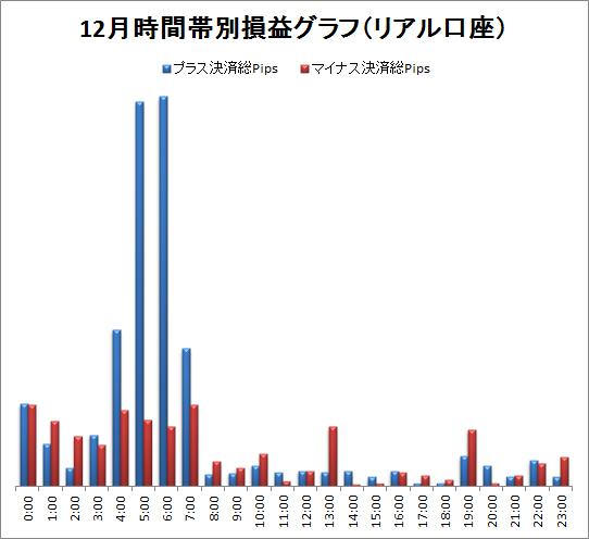 取引時間帯別での総Pips損益(2011/12)