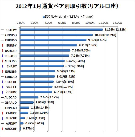 2012年1月リアル口座通貨ペア別取引数