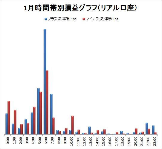 取引時間帯別での総Pips損益(2012/1)