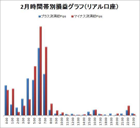取引時間帯別での総Pips損益(2012/2)