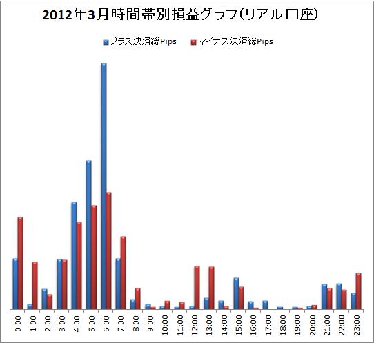 取引時間帯別での総Pips損益(2012/3)
