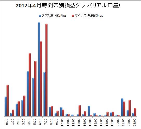 取引時間帯別での総Pips損益(2012/4)