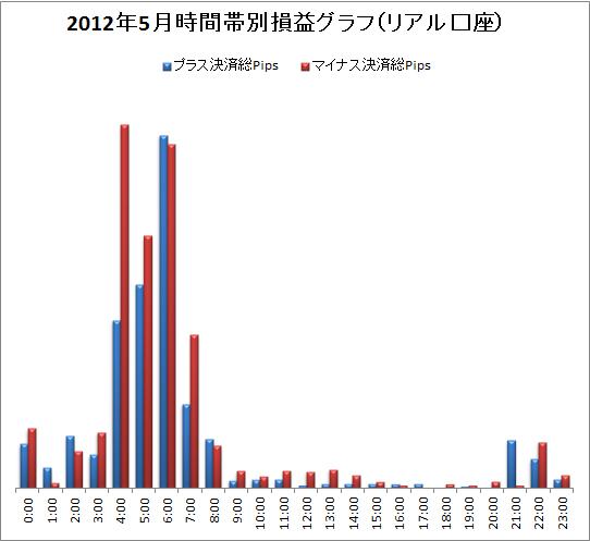取引時間帯別での総Pips損益(2012/5)