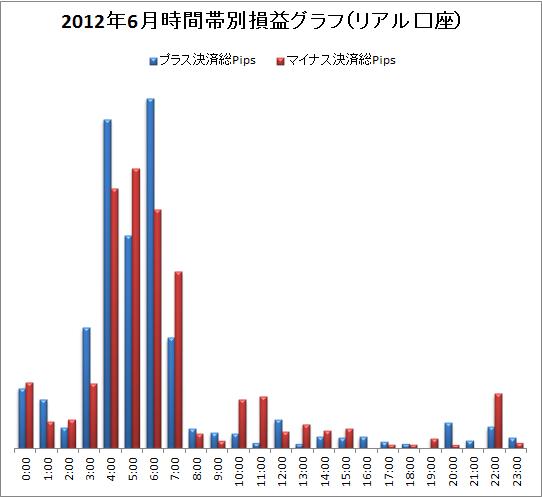 取引時間帯別での総Pips損益(2012/6)