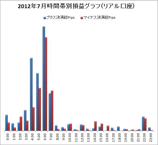 取引時間帯別での総Pips損益(2012/7)