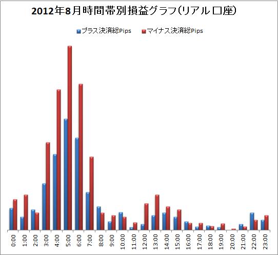 取引時間帯別での総Pips損益(2012/8)