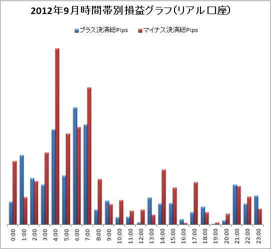 取引時間帯別での総Pips損益(2012/9)