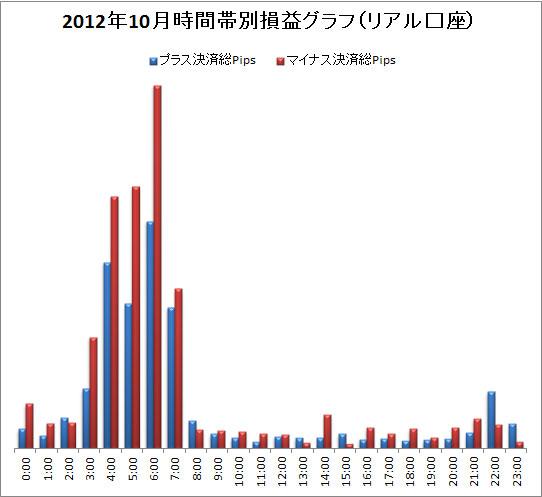 取引時間帯別での総Pips損益(2012/10)