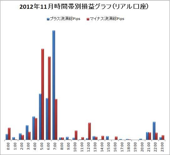 取引時間帯別での総Pips損益(2012/11)