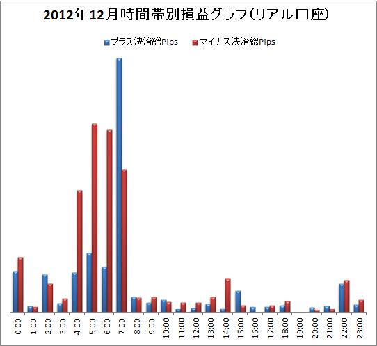 取引時間帯別での総Pips損益(2012/12)