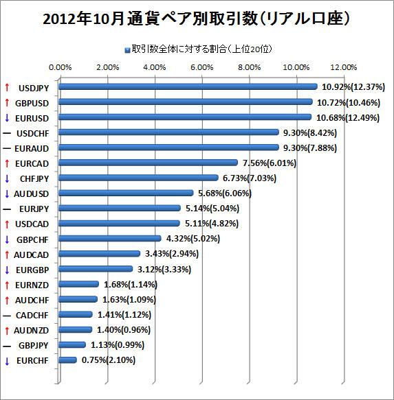 2012年10月リアル口座通貨ペア別取引数