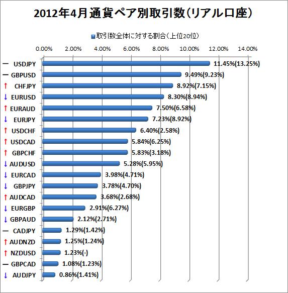 2012年4月リアル口座通貨ペア別取引数