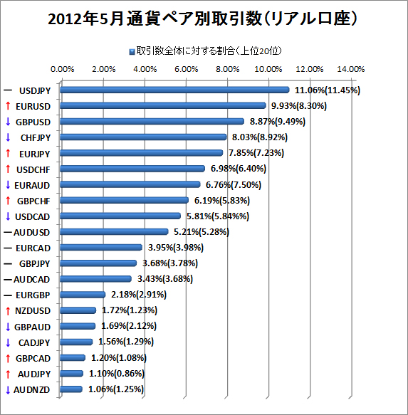2012年5月リアル口座通貨ペア別取引数