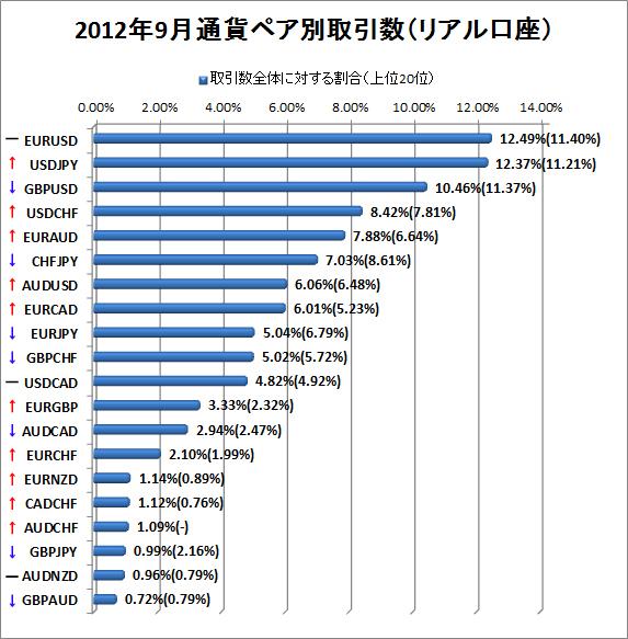 2012年9月リアル口座通貨ペア別取引数