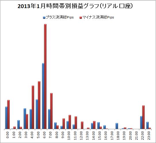 取引時間帯別での総Pips損益(2013/01)