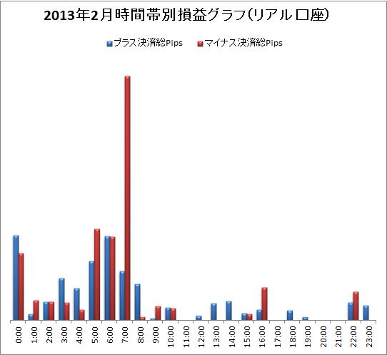 取引時間帯別での総Pips損益(2013/02)