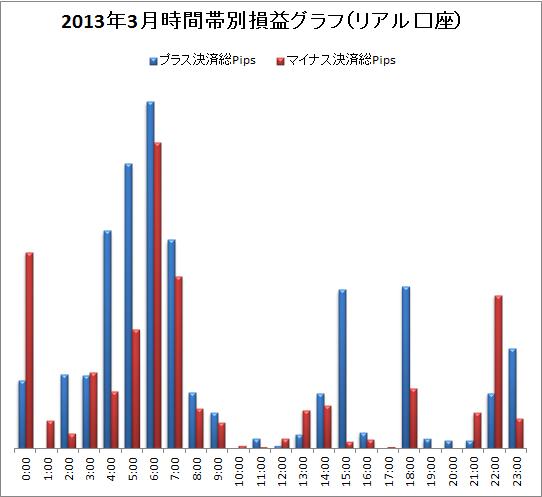 取引時間帯別での総Pips損益(2013/03)