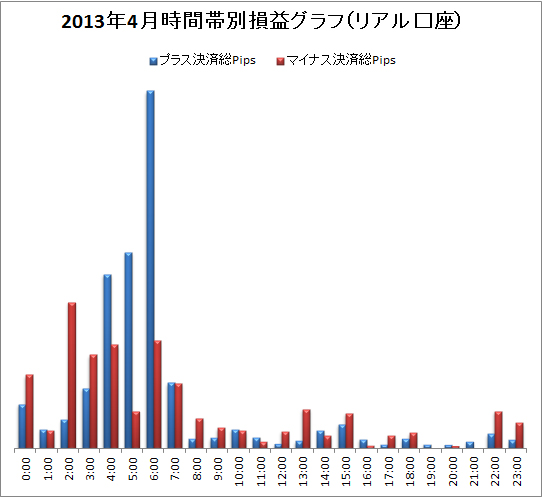 取引時間帯別での総Pips損益(2013/04)