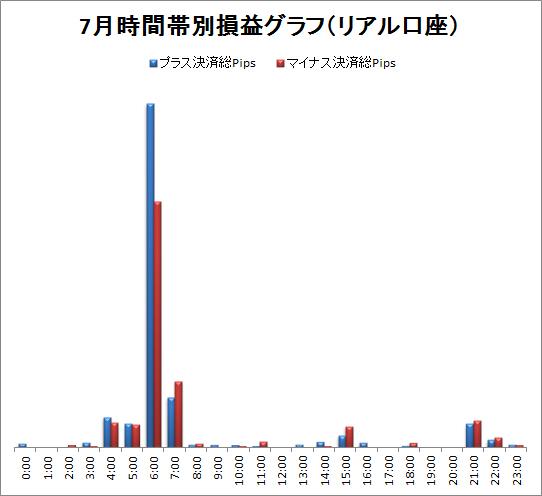 取引時間帯別での総Pips損益(2011/07)