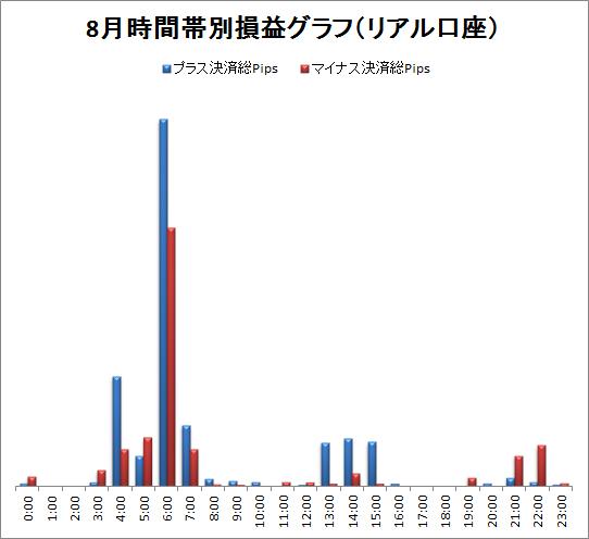 取引時間帯別での総Pips損益(2011/08)