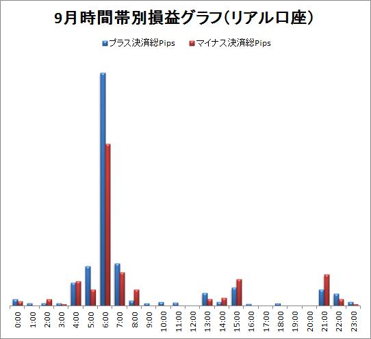取引時間帯別での総Pips損益(2011/09)
